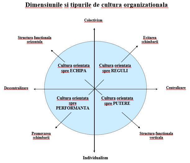 dimensiuni si tipuri de cutlura organizationala